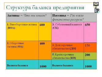 Общая или подробная структура баланса предприятия
