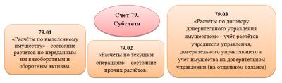 79 счет бухгалтерского учета проводки
