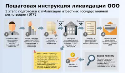 Процесс ликвидации ООО пошагово